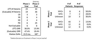 CUDC-907 Phase 1 and Phase 2 (Interim) Trial Results
