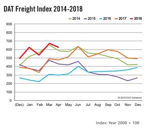 DAT Freight Index April 2018