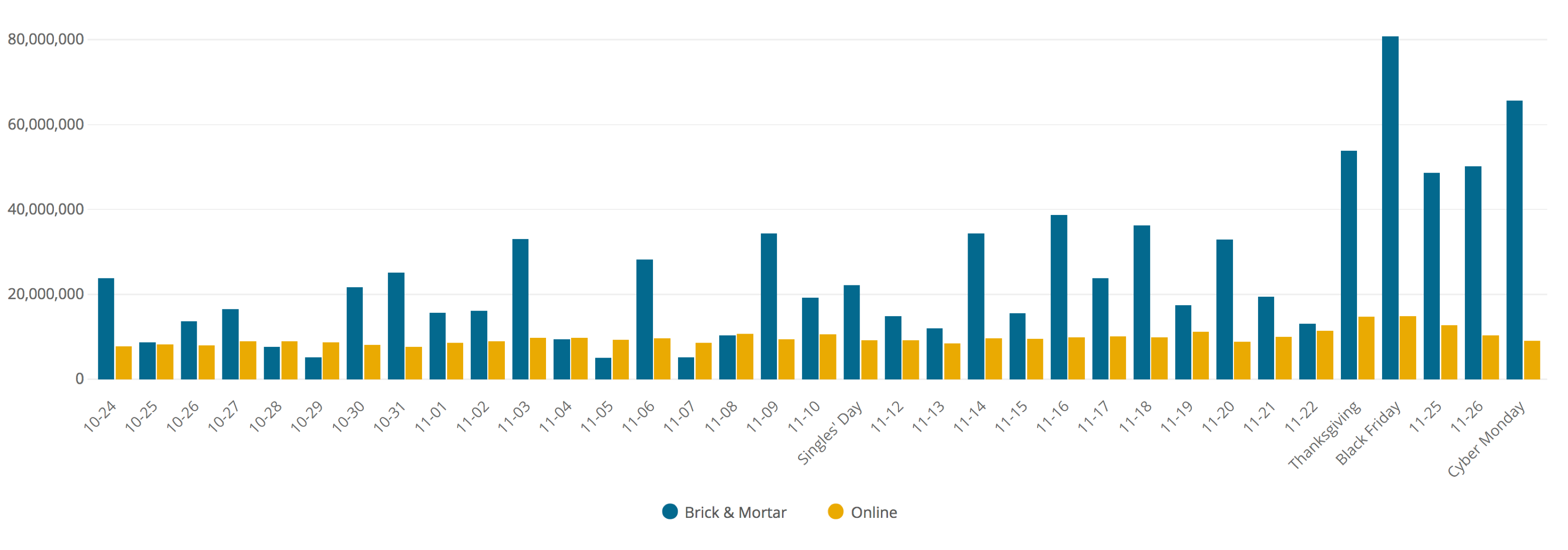 Notification Volume: Brick-and-Mortar vs. Online-Only Retailers