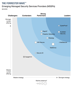 Leading Independent Research Firm Cites InteliSecure as a