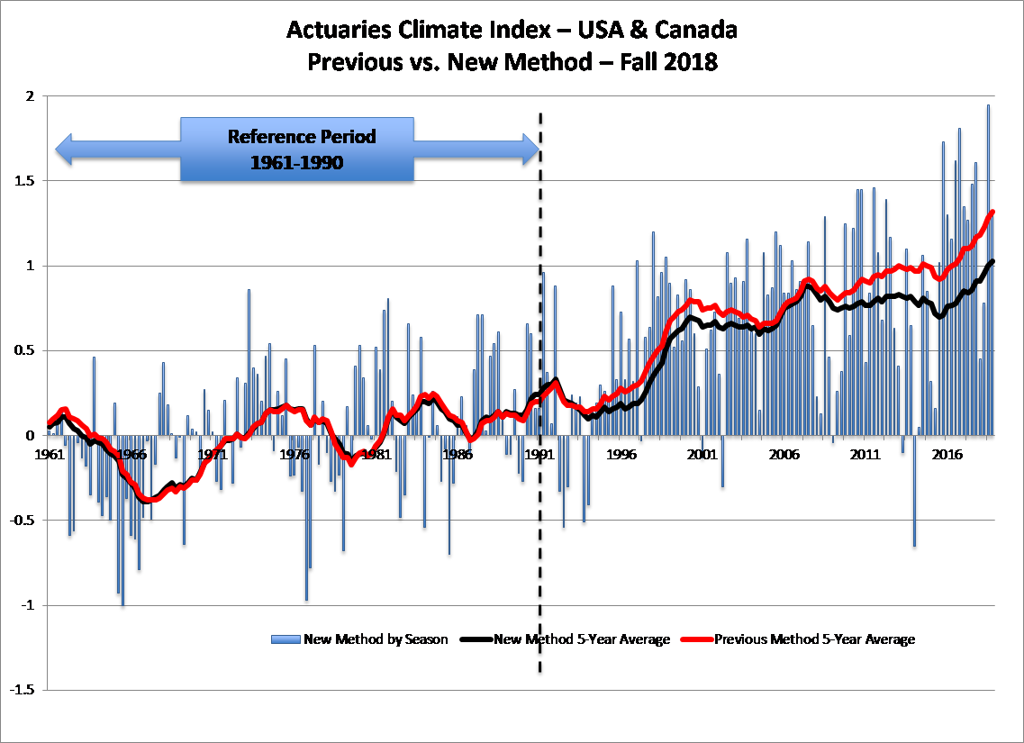 Actuaries Climate Index – USA and Canada – Previous vs. New Method – Fall 2018