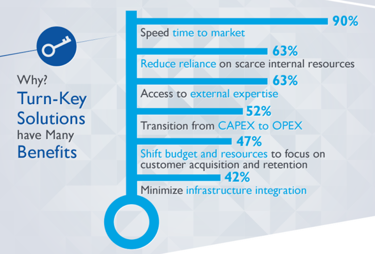 Why Turn-Key Solutions Have Many Benefits