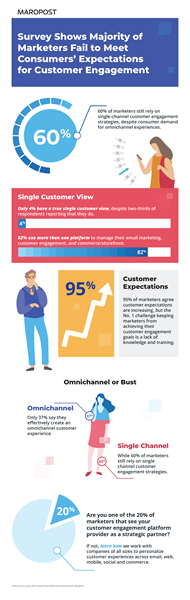 Survey Shows Majority of Marketers Fail to Meet Consumers' Expectations for Customer Engagement