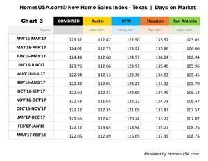 Texas - New Homes Days on Market - HomesUSA.com