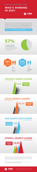 Infographic Who's Winning in SEO