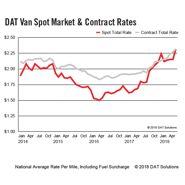 DAT-Van-Spot-Market-Contract-Rates-9x9-6-2018