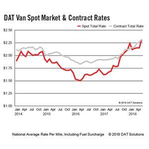 DAT Van Spot Market and Contract Rates