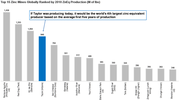 Figure 2. Taylor Will be One of the World's Top 5 Zinc Mines