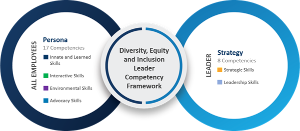 Brandon Hall Group's Certified Diversity, Equity & Inclusion Leader (CDEIL) Competency Framework