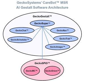 GeckoSystems Reveals AI Sentience for Home Robots OTC Markets:GOSY