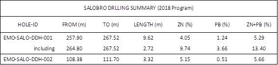 Drilling results to date