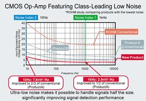 ROHM's New CMOS Op-Amp Delivers Leading-Class Low Noise
