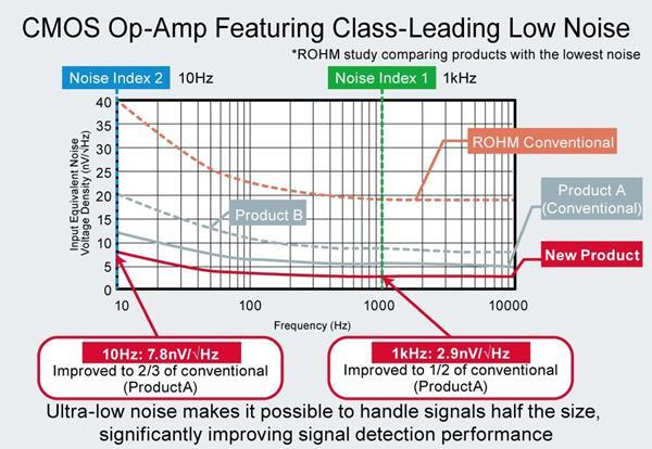 ROHM's LMR1802G-LB CMOS Op-Amp Featuring Class-Leading Low Noise