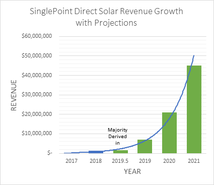 Direct Solar Achieves $3,419,312 in Solar Contracts in Just