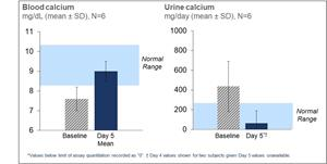 Baseline and Day 5 blood and urine calcium levels