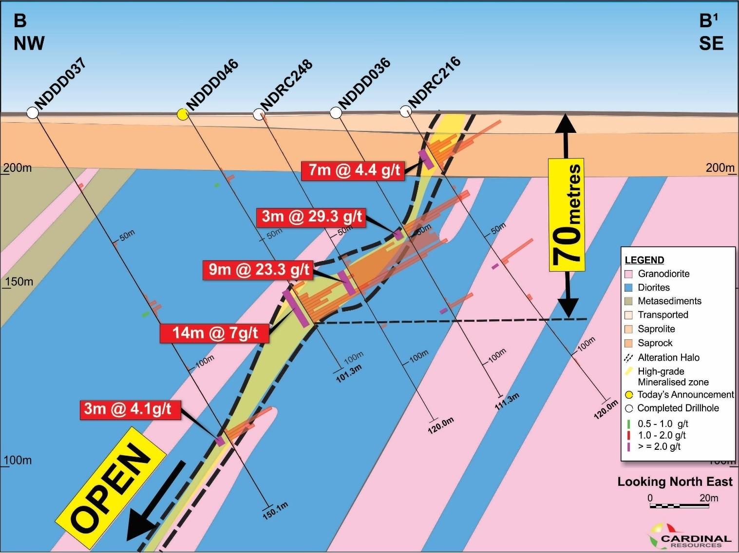 Figure 3: Ndongo East Prospect Section B-B¹