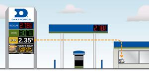 Daktronics Expands Product Offering for Convenience Stores