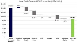 Free Cash Flow on LiOH Production (US$/t LiOH)