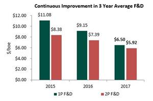 Continuous Improvement in 3 Year Average F&D