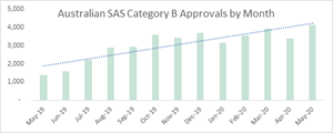 Therapeutic Goods Administration (TGA) - Australia SAS Category B Approvals by Month
