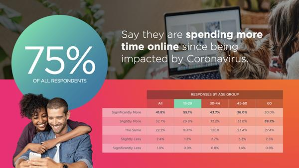 coronavirus internet usage statistic