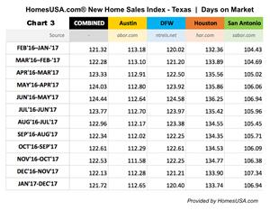 Texas: New Homes Sales Index - Days on Market through Dec. 2017 (Chart 3)
