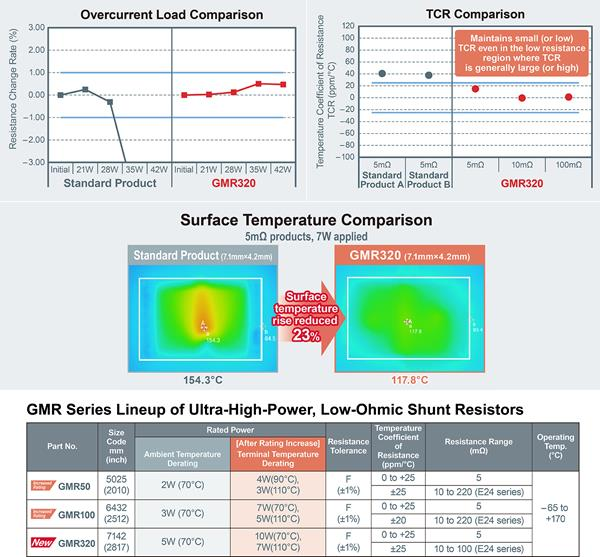 Comparison charts and product lineup table for ROHM's GMR320 series shunt resistors