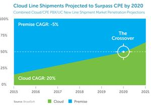 Cloud Line Shipments Projected to Surpass CPE by 2020