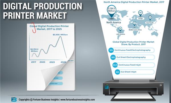 DIGITAL-PRODUCTION-PRINTER-MARKET