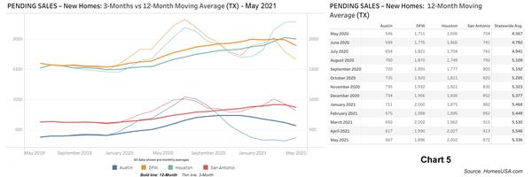 Chart-5-Texas-Pending-New-Home-Sales