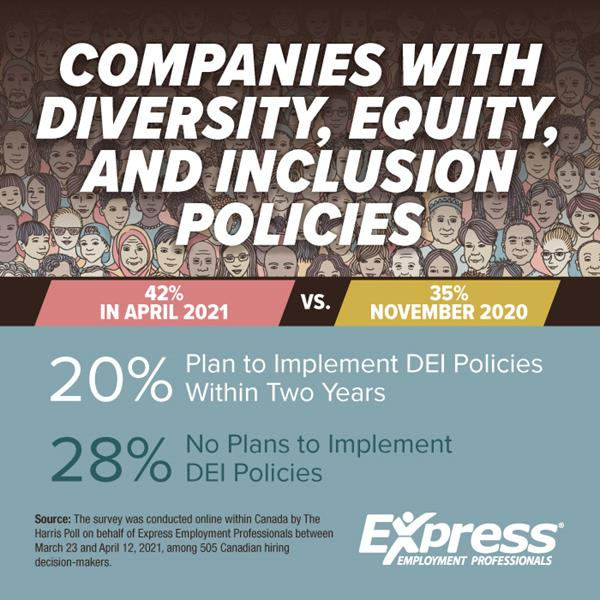 Companies with Diversity, Equity, and Inclusion Policies