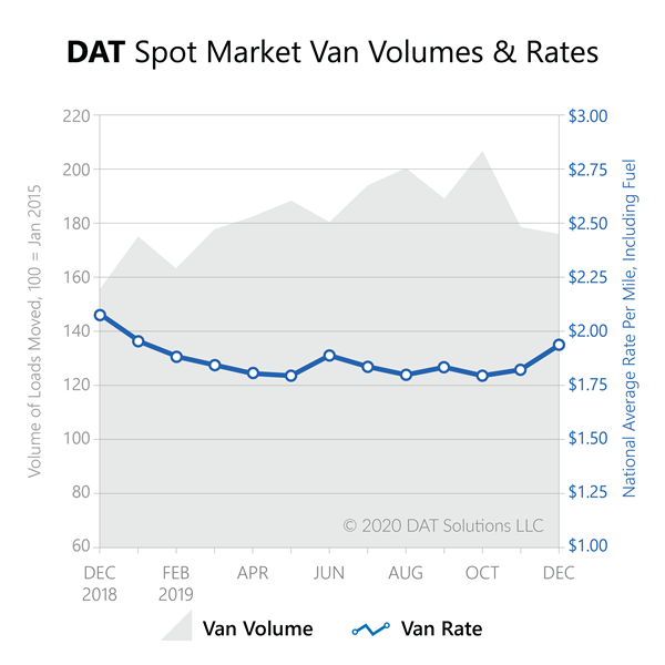 Freight Index-Dec2019-spot market van