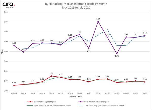 Figure 2 - Rural Median Speeds