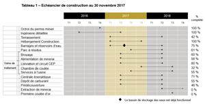 Tableau 1 – Échéancier de construction au 30 novembre 2017