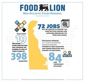 Food Lion hires nearly 400 new associates in 19 remodeled Delaware stores