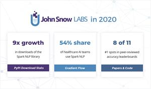 John Snow Labs has crossed the 2.5 million download mark, experiencing 9x growth of its Spark NLP technology since January 2020. Spark NLP also secured the top spot on 8 of 11 peer-reviewed accuracy leaderboards
