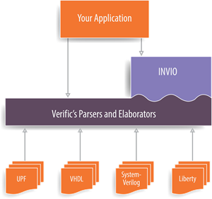INVIO Platform integration with Verific's parser platform.