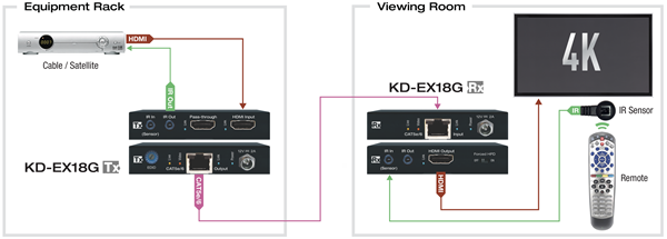 KD-EX18G Application Example