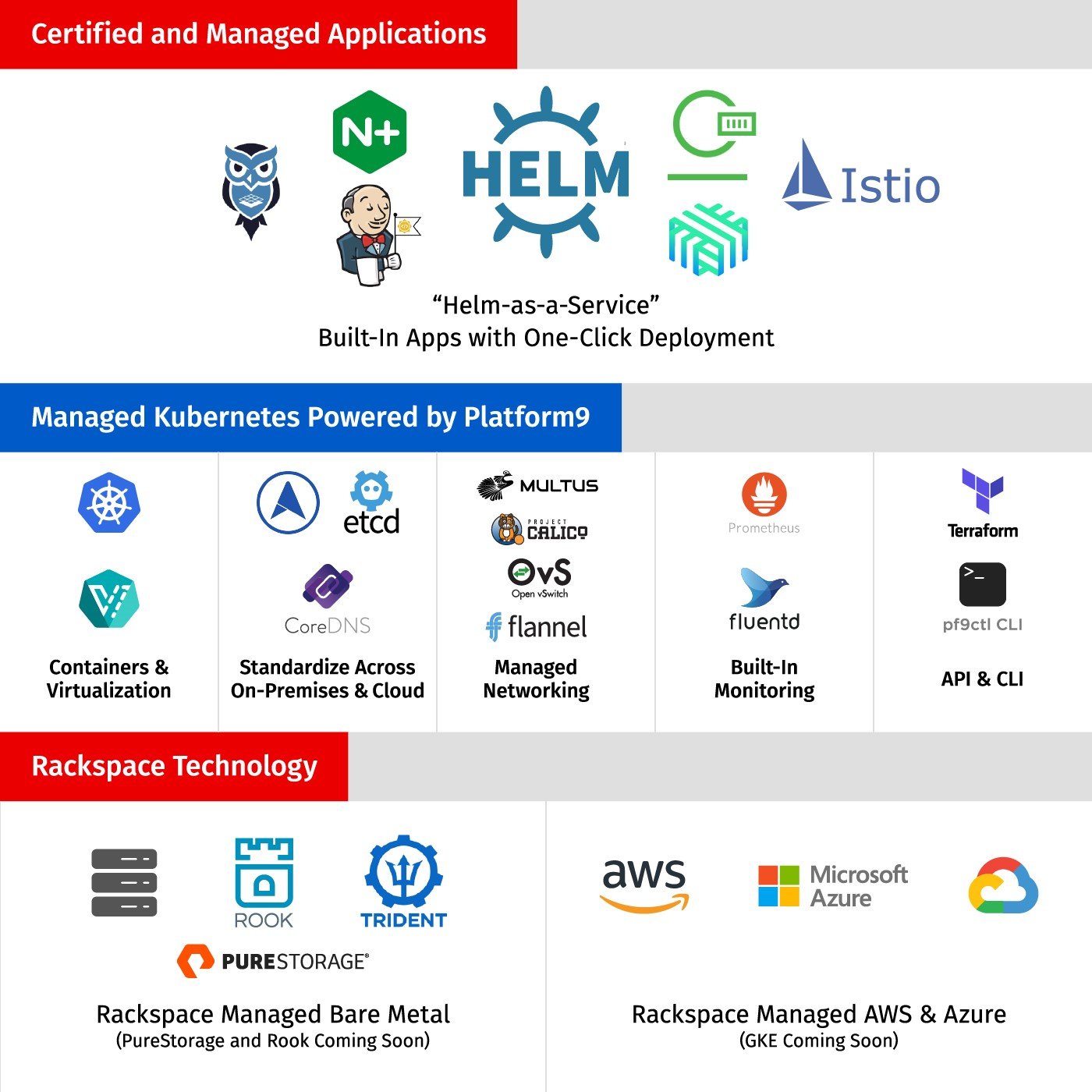 Rackspace Technology Announces Strategic Investment in Platform9 and Launches Rackspace Managed Platform for Kubernetes