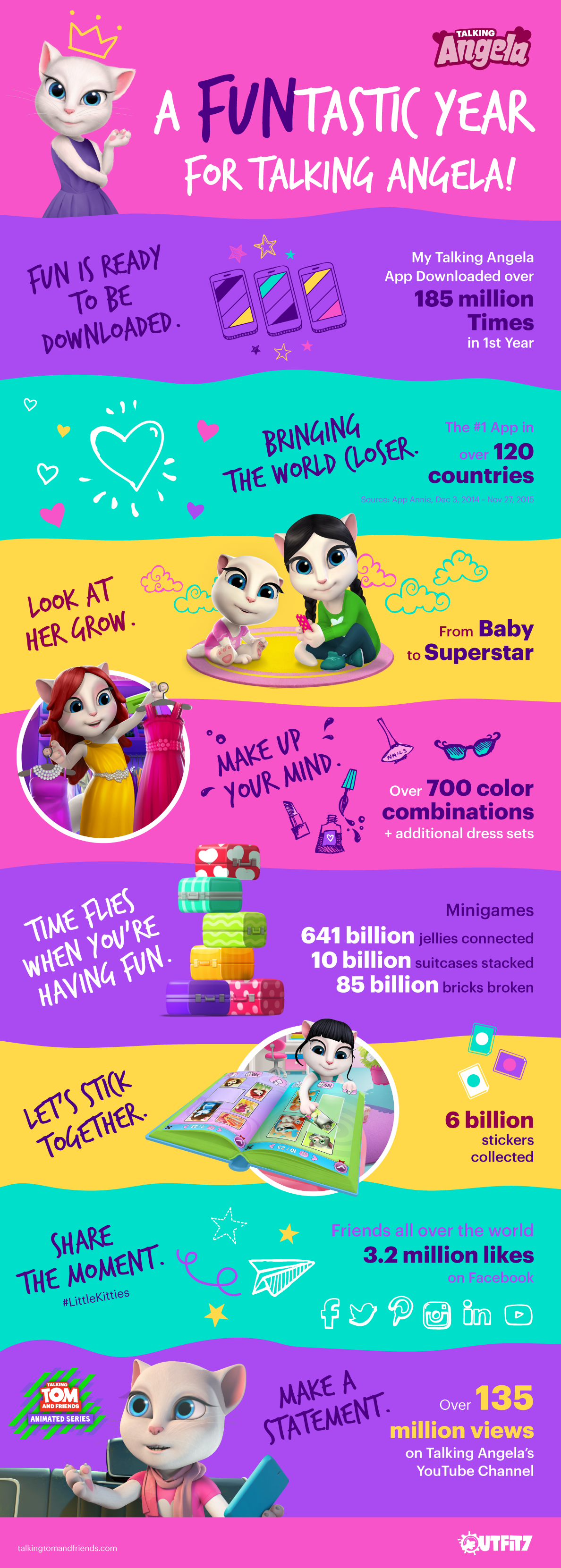 A STAR IS BORN! OUTFIT7'S TALKING ANGELA CAPTIVATES MILLIONS!