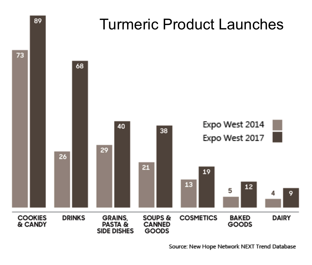Don't Sleep on Organic, Soluble Turmeric