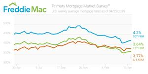 U.S. weekly average mortgage rates as of April 25, 2019.