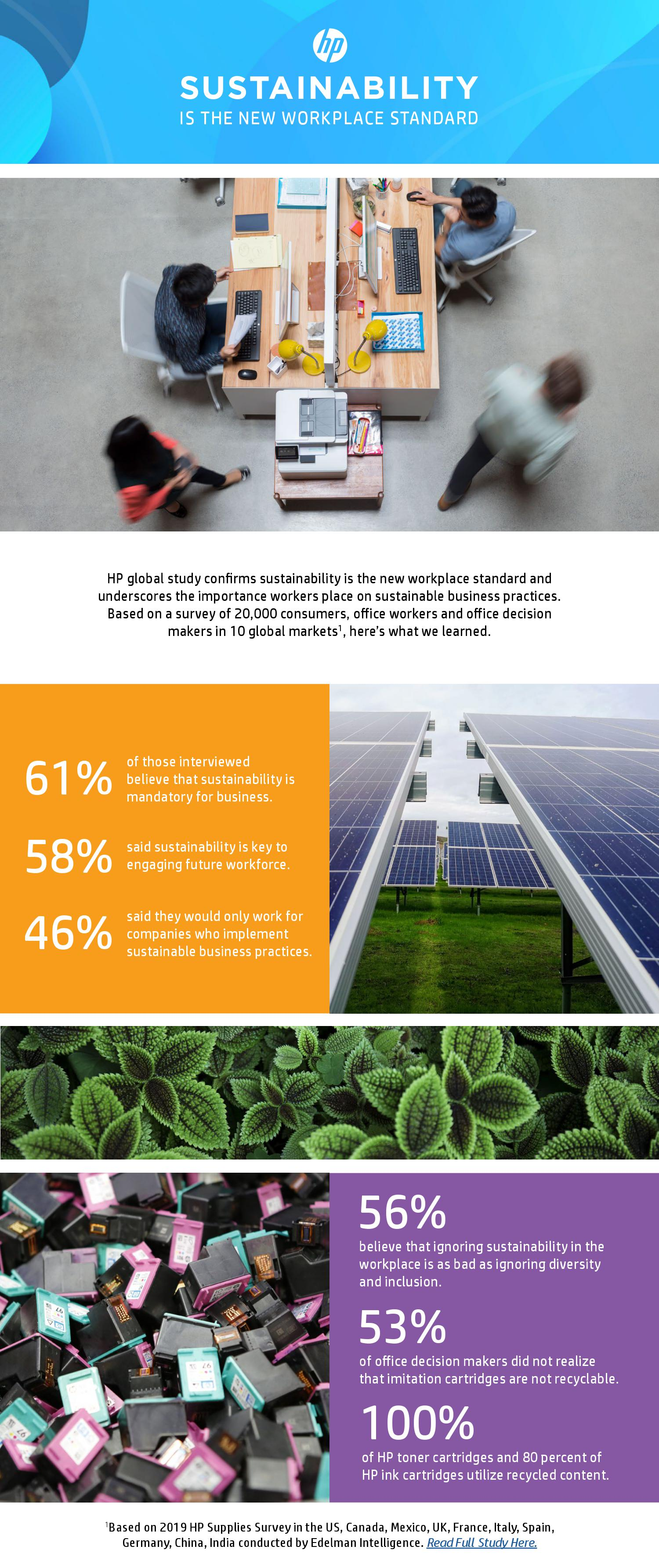 Sustainability is the New Workplace Standard