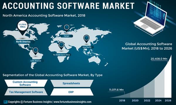 Accounting-Software-Maket