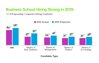 Business School Hiring Strong in 2019