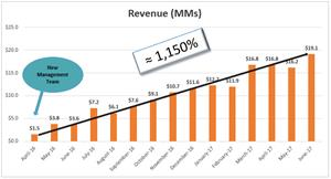 Aveda Revenue Growth