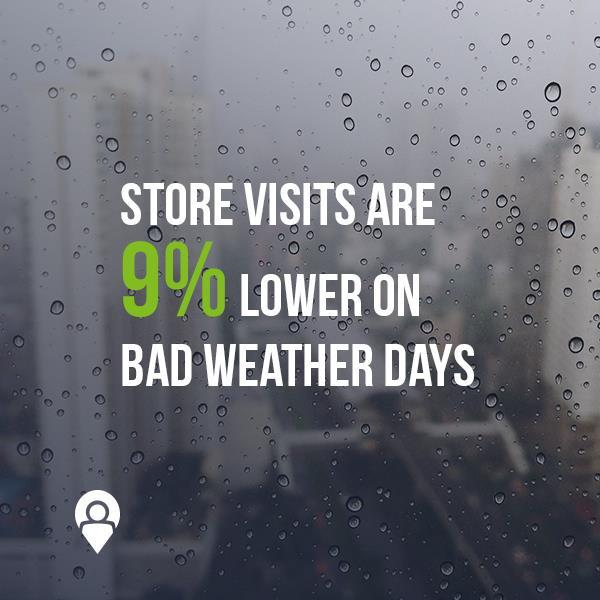 Store visits are 9% lower on bad weather days | www.xad.com