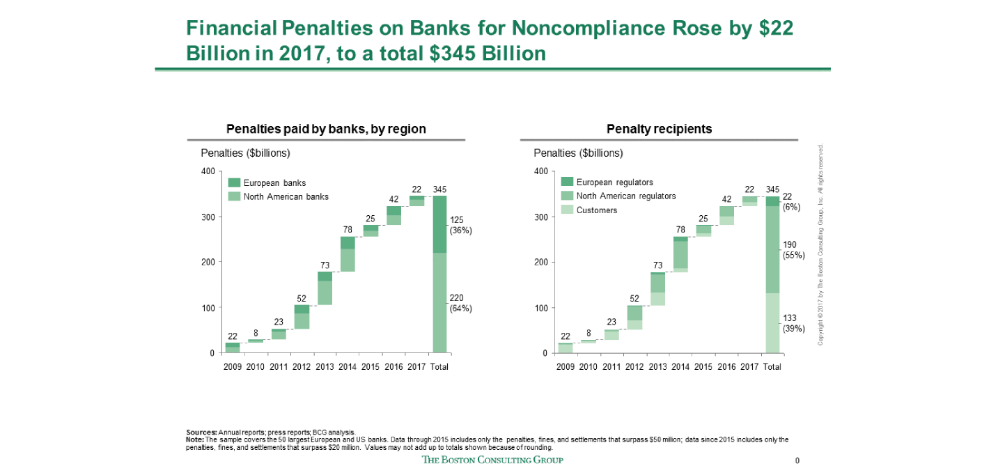 Global Banking Recovery Stalls, as Risk and Regulatory Costs Bite thumbnail