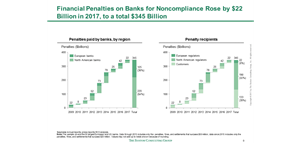 Financial Penalties on Banks for Noncompliance Rose