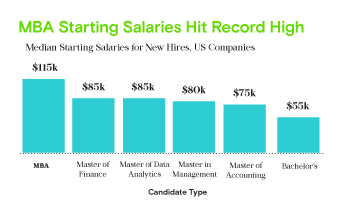 MBA Starting Salaries Hit Record High in US